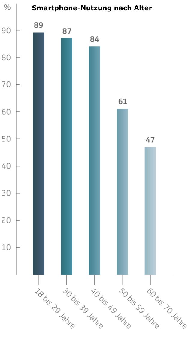 Smartphone Nutzung nach Alter
