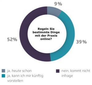 Online-Praxis